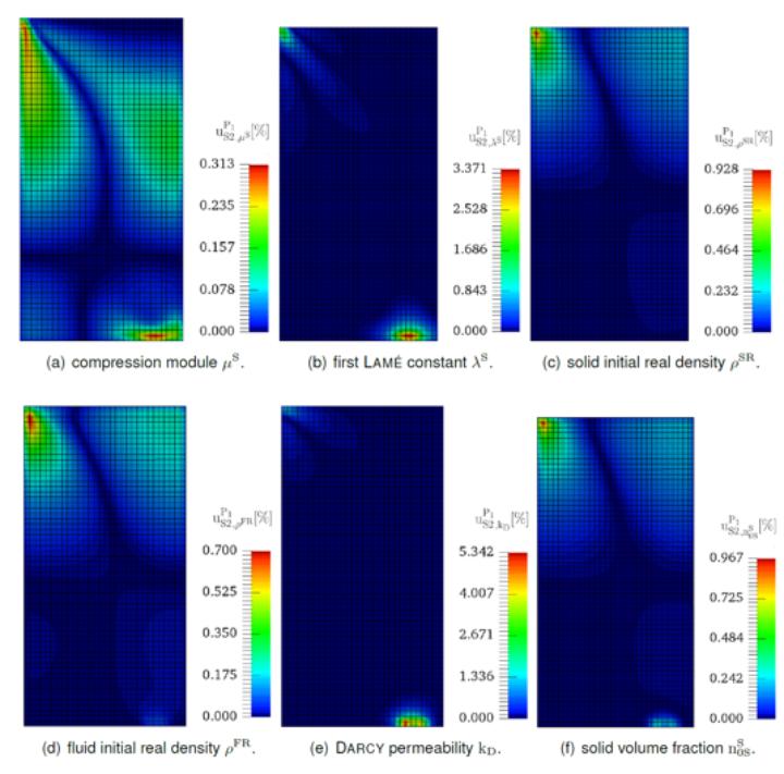 Figure 2: Exemplary local sensitivities of vertical displacement towards different initial material parameters. (c)